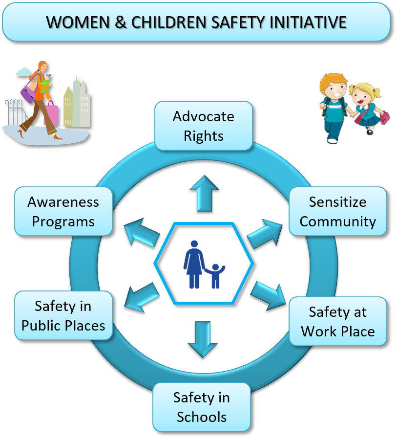 women_children_safety_initiative2