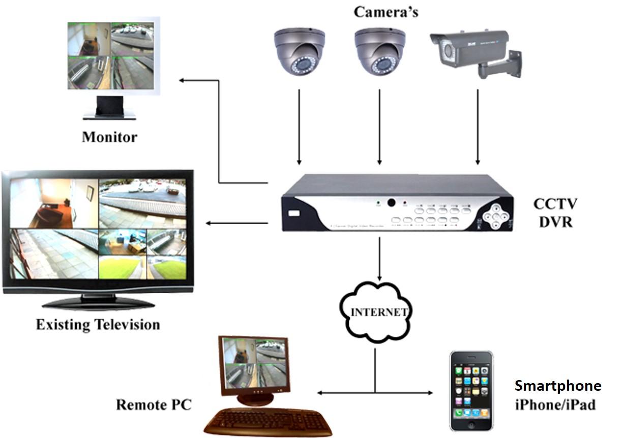 Cctv Camera System Wiring Diagram Saif Zone Technologies Udaipur Ip Cameras Mesccom