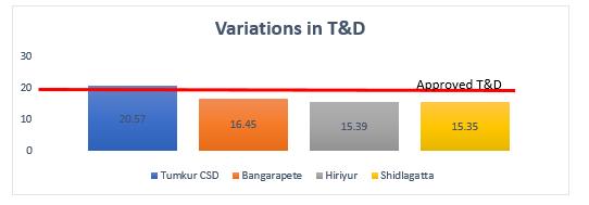 T & D Variations