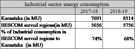 Enery consumption-Industrial Sector