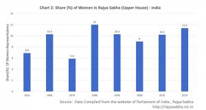 Women in Parliament(Rajya Sabha)